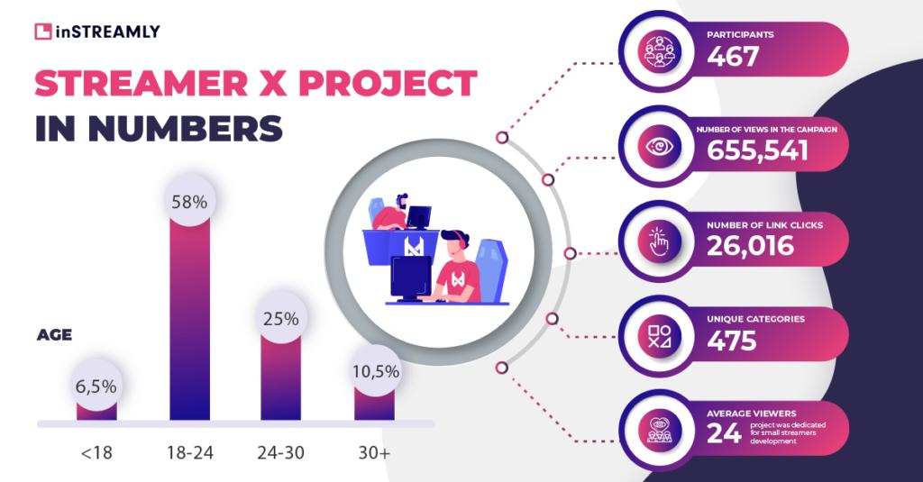 streamer x project statistics