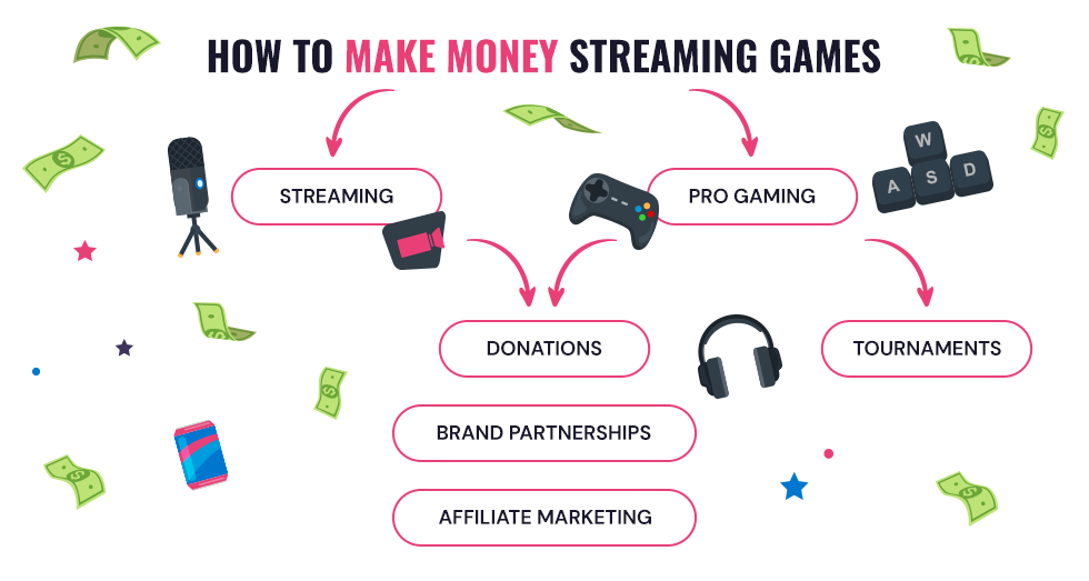 how to make money streaming games