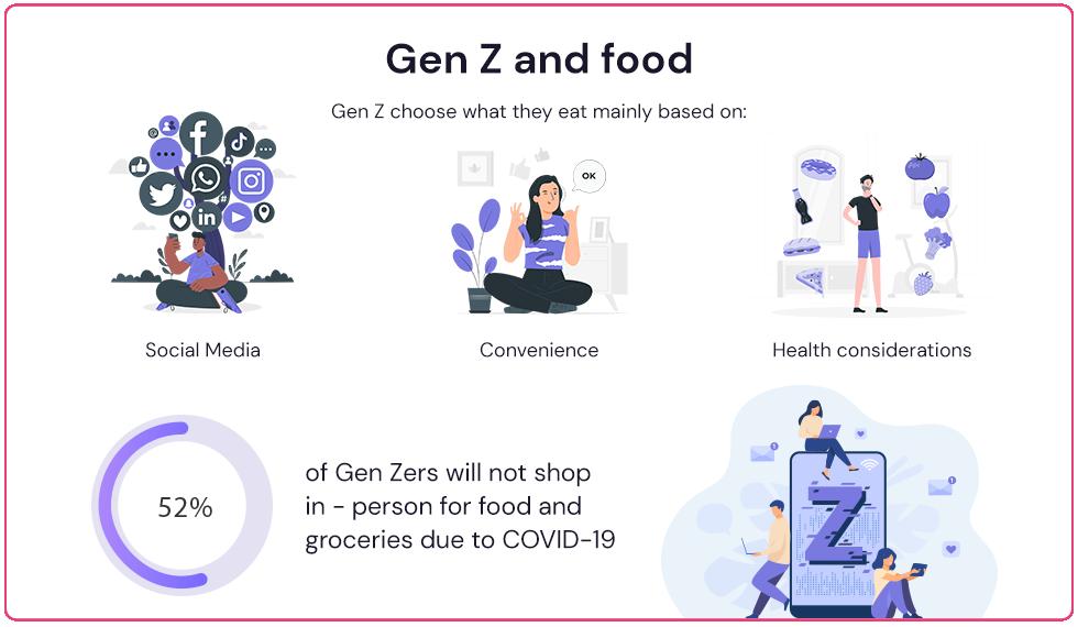 Marketing to Gen Z - Food