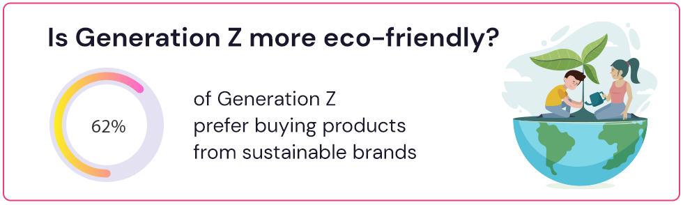 Generation Z is more eco-friendly