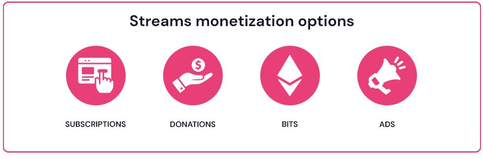 making money on twitch - stream monetization options