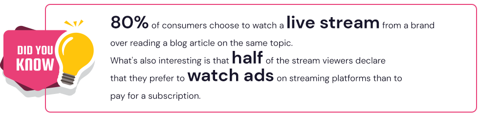 80% of consumers prefer to watch a live stream about a product than to read about it