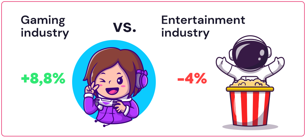 The gaming industry is growing against the entertainment industry